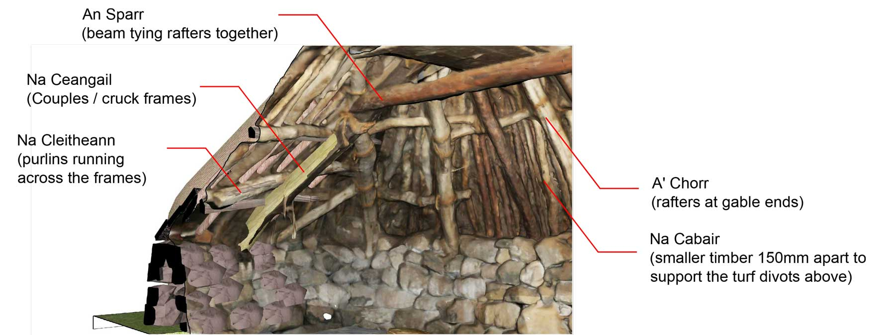 Cross section showing interior structure of thatched cottage on Skye by MAAC Studio Inverness
